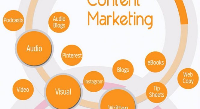 How Is Content Marketing Important to Make Your Business Grow?