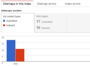 Sitemap for WordPress